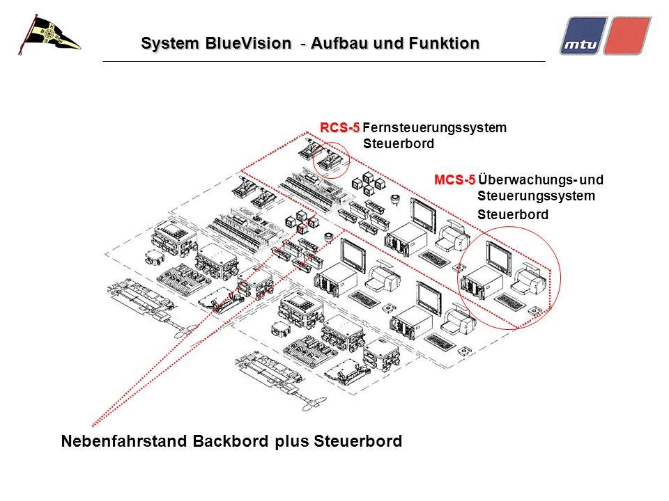 System BlueVision - Aufbau und Funktion Nebenfahrstand Backbord plus Steuerbord RCS-5 RCS-5 Fernsteuerungssystem Steuerbord MCS-5 MCS-5 Überwachungs-