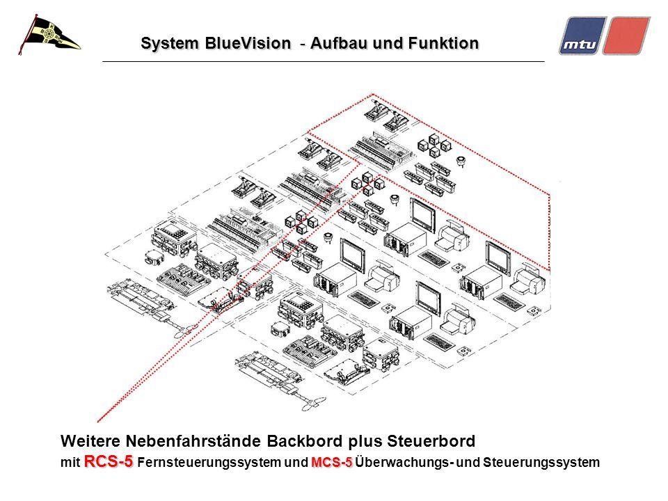 System BlueVision - Aufbau und Funktion RCS-5 MCS-5 Weitere Nebenfahrstände Backbord plus Steuerbord mit RCS-5 Fernsteuerungssystem und MCS-5 Überwachungs- und Steuerungssystem