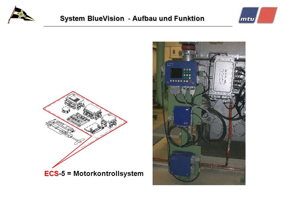 System BlueVision - Aufbau und Funktion ECS ECS-5 = Motorkontrollsystem