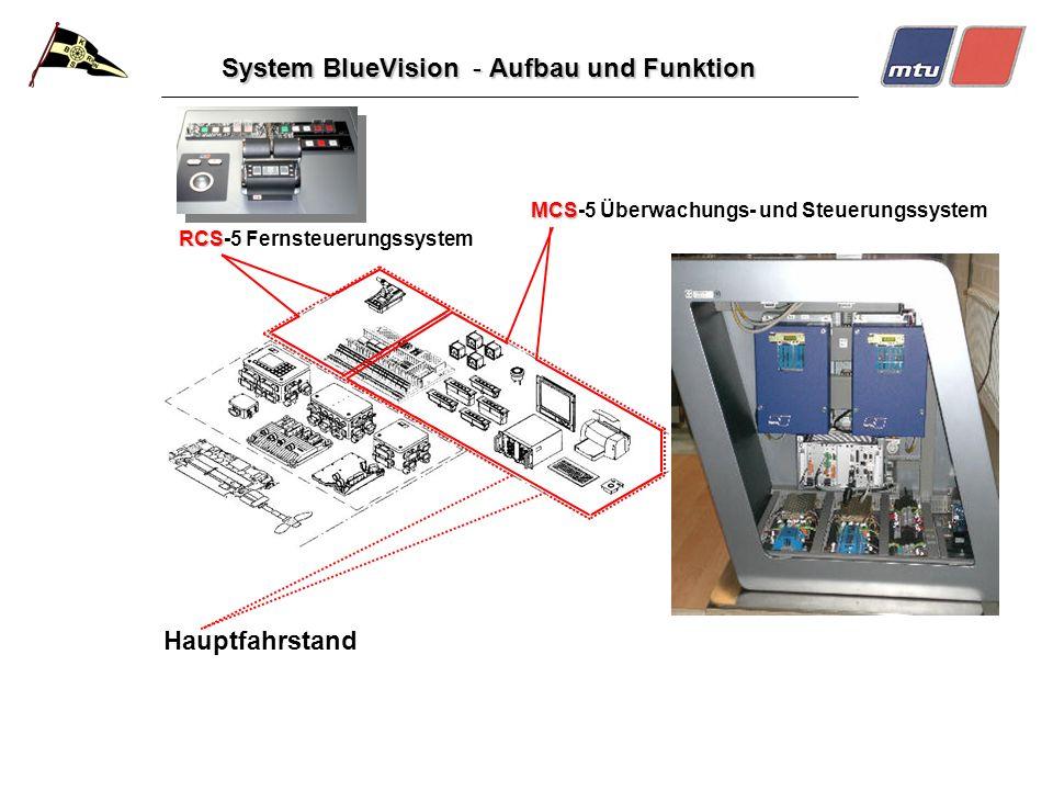 System BlueVision - Aufbau und Funktion Hauptfahrstand RCS RCS-5 Fernsteuerungssystem MCS MCS-5 Überwachungs- und Steuerungssystem