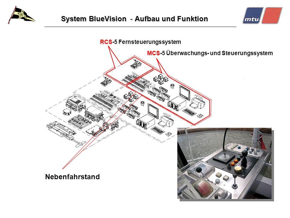 System BlueVision - Aufbau und Funktion Nebenfahrstand RCS RCS-5 Fernsteuerungssystem MCS MCS-5 Überwachungs- und Steuerungssystem
