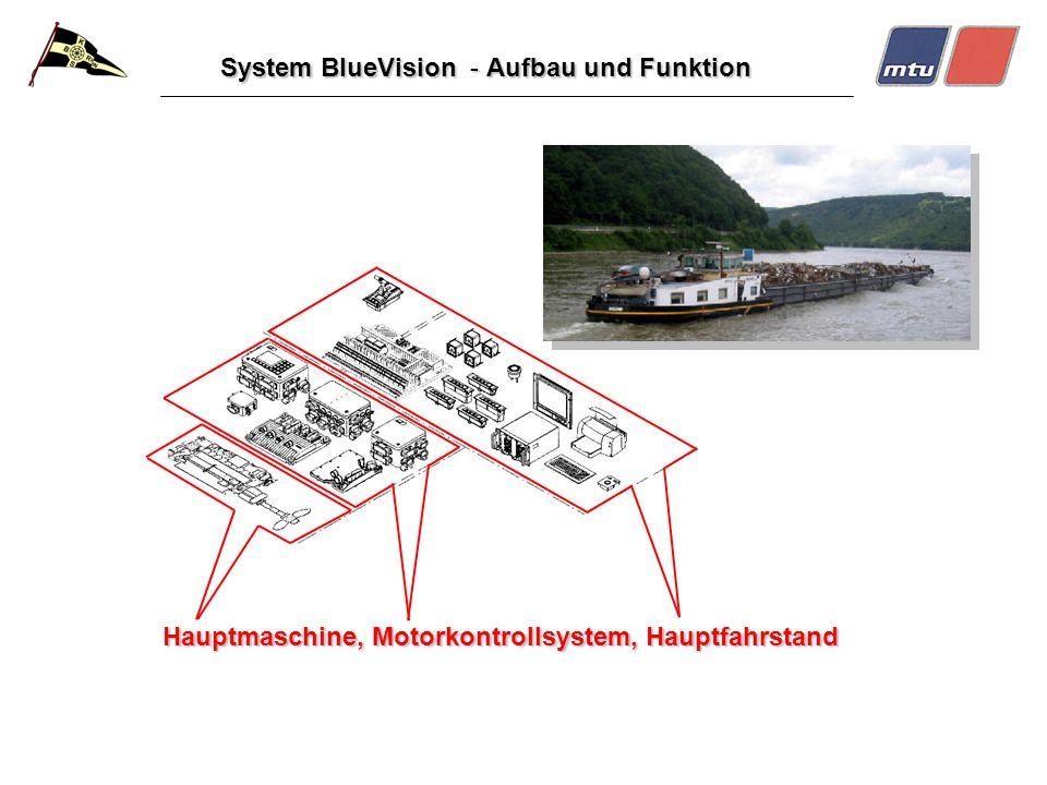 System BlueVision - Aufbau und Funktion Hauptmaschine, Motorkontrollsystem, Hauptfahrstand