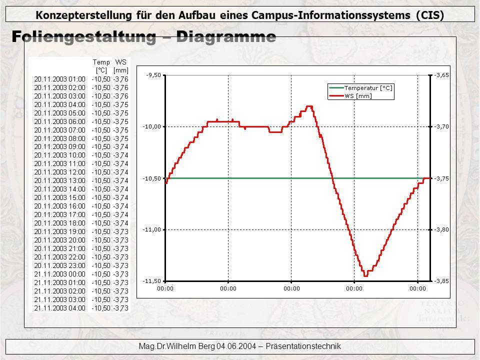 Konzepterstellung für den Aufbau eines Campus-Informationssystems (CIS) Mag.Dr.Wilhelm Berg 04.06.2004 – Präsentationstechnik Foliengestaltung – Diagr