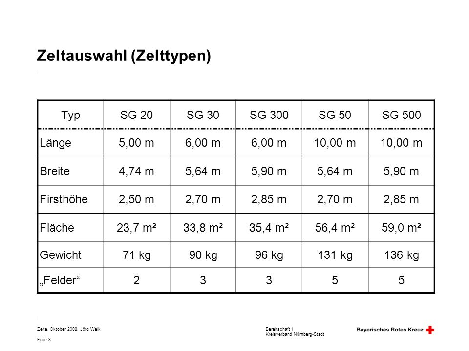 Bereitschaft 1 Kreisverband Nürnberg-Stadt Folie 4 Zelte, Oktober 2008, Jörg Weik Zeltauswahl (Zelttypen) II 5,64 m = 33,80 m ²5,64 m = 33,80 m ² SG 20SG 30SG 50 SG 300SG 500