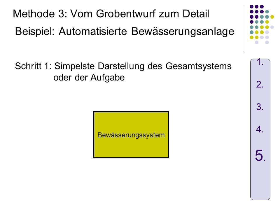 Methode 3: Vom Grobentwurf zum Detail Bewässerungssystem Schritt 1: Simpelste Darstellung des Gesamtsystems oder der Aufgabe 1. 2. 3. 4. 5. Beispiel: