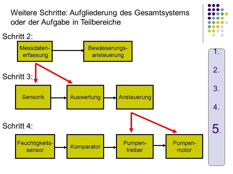 Messdaten- erfassung Bewässerungs- ansteuerung Weitere Schritte: Aufgliederung des Gesamtsystems oder der Aufgabe in Teilbereiche Schritt 2: SensorikA