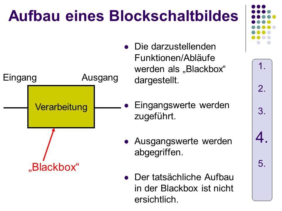 Aufbau eines Blockschaltbildes Die darzustellenden Funktionen/Abläufe werden als Blackbox dargestellt. Eingangswerte werden zugeführt. Ausgangswerte w