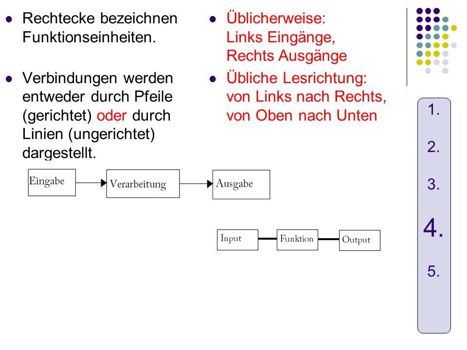 Rechtecke bezeichnen Funktionseinheiten. Verbindungen werden entweder durch Pfeile (gerichtet) oder durch Linien (ungerichtet) dargestellt. Üblicherwe