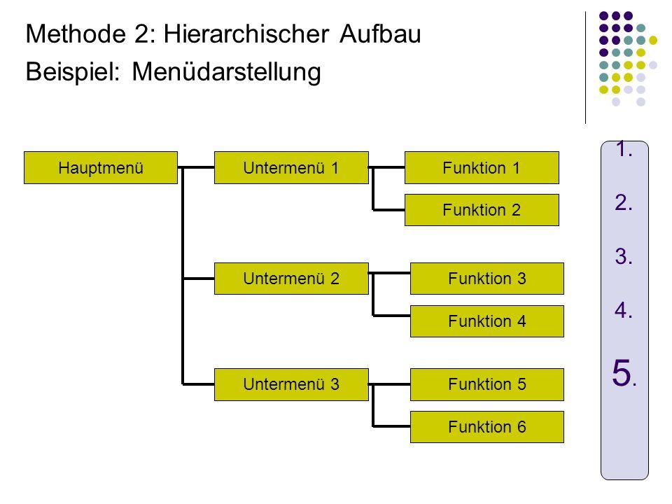 Methode 2: Hierarchischer Aufbau Beispiel: Menüdarstellung Hauptmenü Untermenü 2 Untermenü 1 Funktion 4 Untermenü 3 Funktion 1 Funktion 3 Funktion 2 F