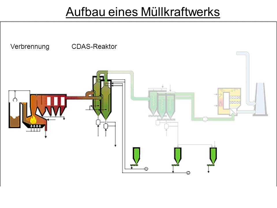 VerbrennungCDAS-Reaktor Aufbau eines Müllkraftwerks