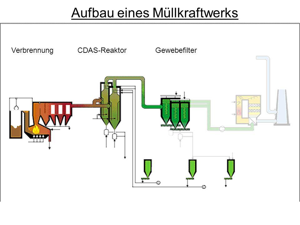 VerbrennungCDAS-ReaktorGewebefilter Aufbau eines Müllkraftwerks