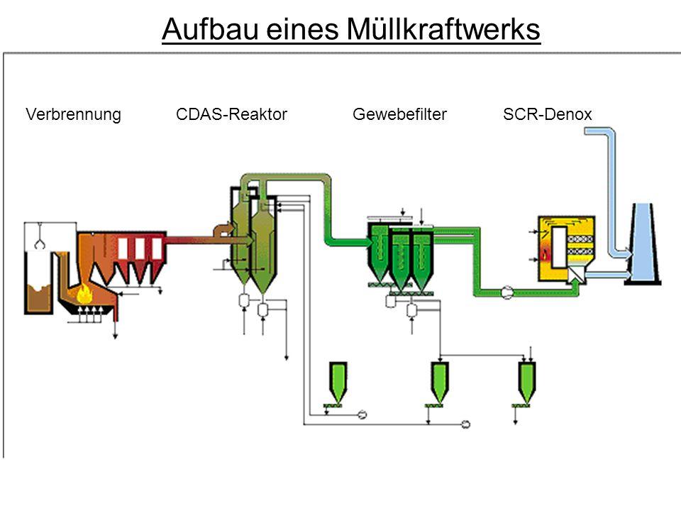 VerbrennungCDAS-ReaktorGewebefilterSCR-Denox Aufbau eines Müllkraftwerks