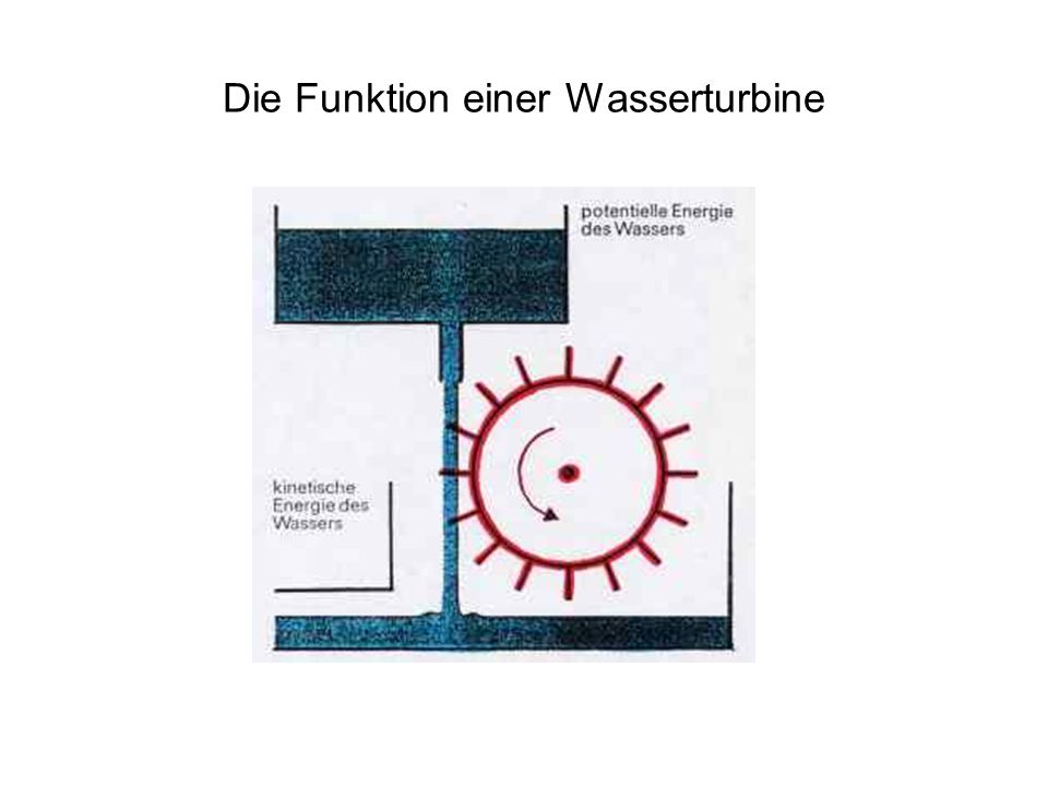 Die Funktion einer Wasserturbine