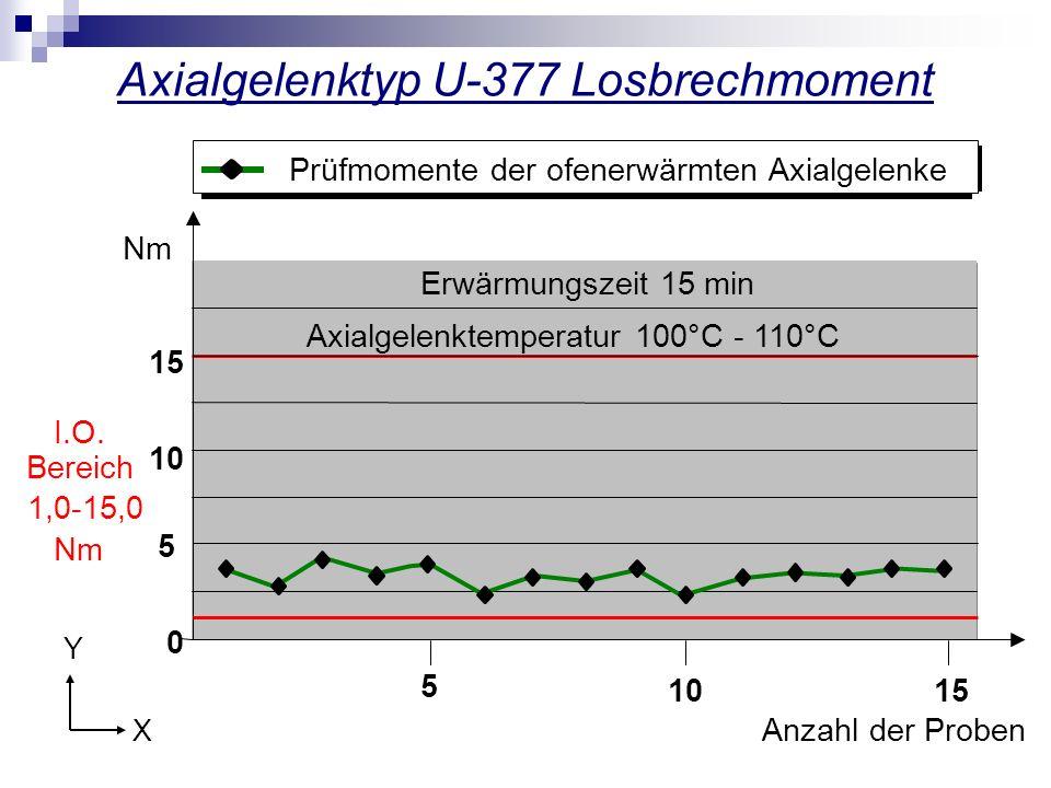 Axialgelenktyp U-377 Losbrechmoment 0 Nm Prüfmomente der ofenerwärmten Axialgelenke Axialgelenktemperatur 100°C - 110°C 10 5 15 I.O. Bereich 1,0-15,0
