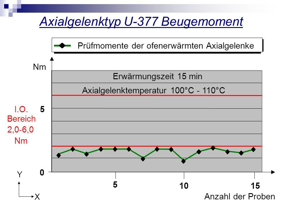Axialgelenktyp U-377 Beugemoment 0 5 Nm Anzahl der Proben 1015 5 Erwärmungszeit 15 min Axialgelenktemperatur 100°C - 110°C Prüfmomente der ofenerwärmt