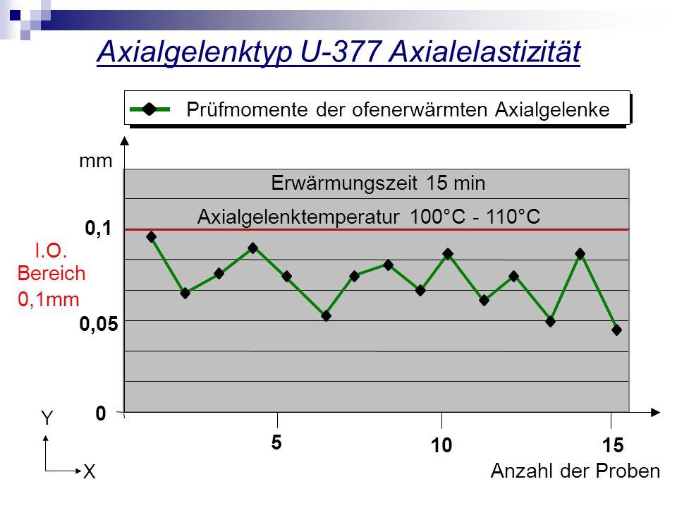 Axialgelenktyp U-377 Axialelastizität 0 0,05 5 1015 mm Anzahl der Proben 0,1 Axialgelenktemperatur 100°C - 110°C Erwärmungszeit 15 min Prüfmomente der