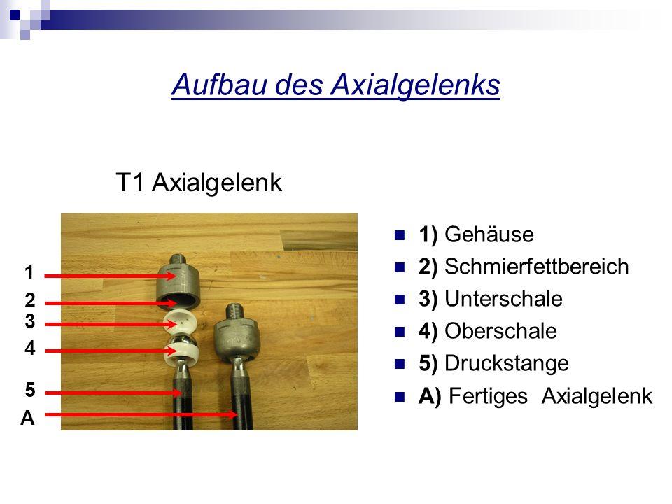 Aufbau des Axialgelenks 1) Gehäuse 2) Schmierfettbereich 3) Unterschale 4) Oberschale 5) Druckstange A) Fertiges Axialgelenk 1 2 3 4 5 A T1 Axialgelen