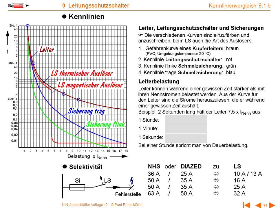 NIN-Arbeitsblätter Auflage 12 - © Paul-Emile Müller 11 9 Leitungsschutzschalter Kennlinienvergleich 9.1 b