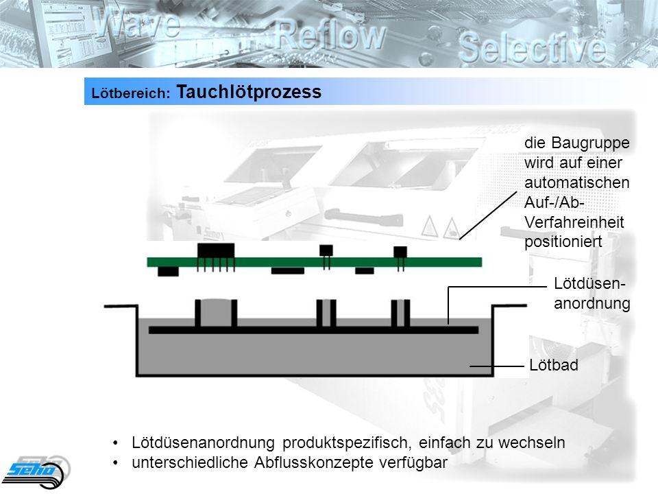 19 Lötdüsenanordnung produktspezifisch, einfach zu wechseln unterschiedliche Abflusskonzepte verfügbar Lötbereich: Tauchlötprozess die Baugruppe wird auf einer automatischen Auf-/Ab- Verfahreinheit positioniert Lötdüsen- anordnung Lötbad