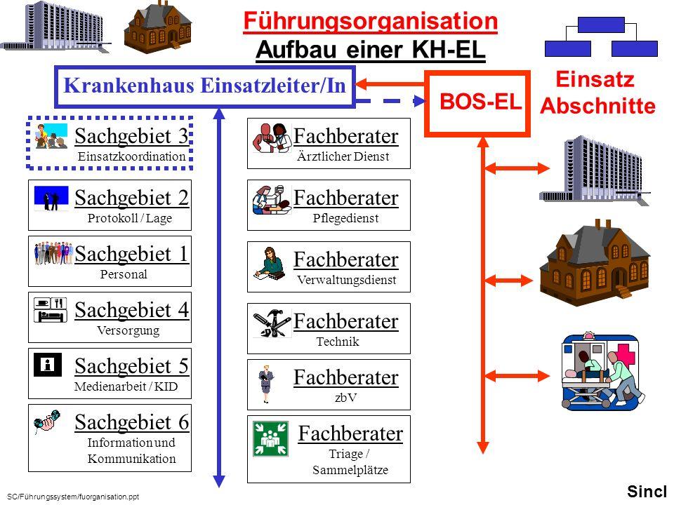 Sachgebiet 1 Personal Sachgebiet 3 Einsatzkoordination Sachgebiet 4 Versorgung Sachgebiet 5 Medienarbeit / KID Sachgebiet 6 Information und Kommunikat