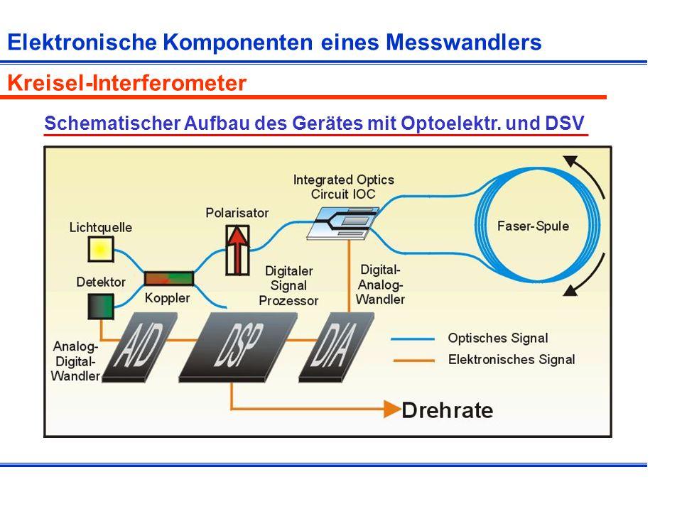 Beispiel für Komponenten von Sensor-Arrays Reflexions-Beugungsgitter Licht einer bestimmten Wellenlänge Konstruktive Interferenz in best.