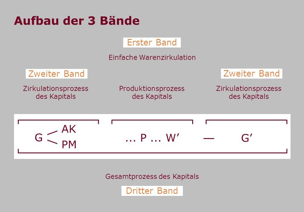Aufbau der 3 Bände Einfache Warenzirkulation Erster Band Produktionsprozess des Kapitals... P... W G G AK PM Zirkulationsprozess des Kapitals Zweiter