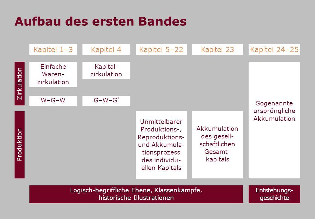 Aufbau des ersten Bandes Kapitel 1–3Kapitel 4Kapitel 5–22 Kapitel 23Kapitel 24–25 Einfache Waren- zirkulation Kapital- zirkulation W–G–WG–W–G Unmittel