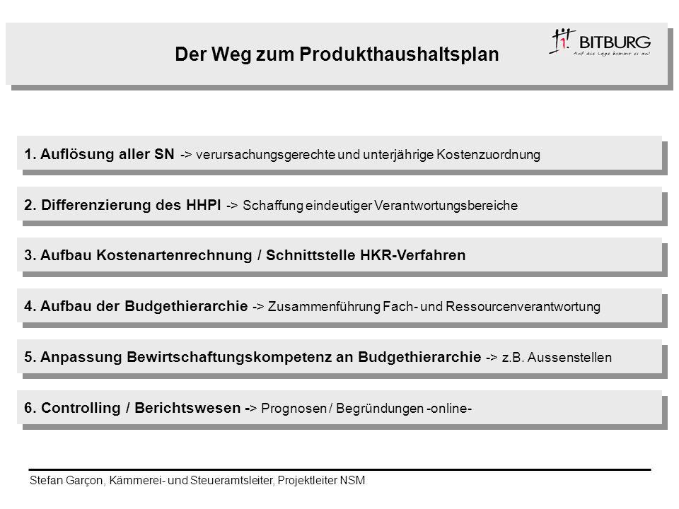Der Weg zum Produkthaushaltsplan 1. Auflösung aller SN -> verursachungsgerechte und unterjährige Kostenzuordnung 2. Differenzierung des HHPl -> Schaff