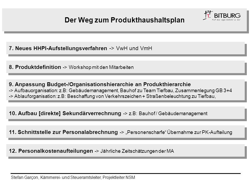 Der Weg zum Produkthaushaltsplan 7. Neues HHPl-Aufstellungsverfahren -> VwH und VmH 8. Produktdefinition -> Workshop mit den Mitarbeiten 9. Anpassung