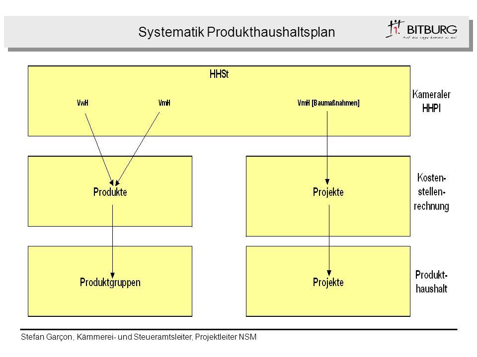 Folge Systematik Produkthaushaltsplan Stefan Garçon, Kämmerei- und Steueramtsleiter, Projektleiter NSM
