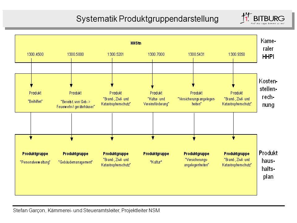 Systematik Produktgruppendarstellung Folge Stefan Garçon, Kämmerei- und Steueramtsleiter, Projektleiter NSM
