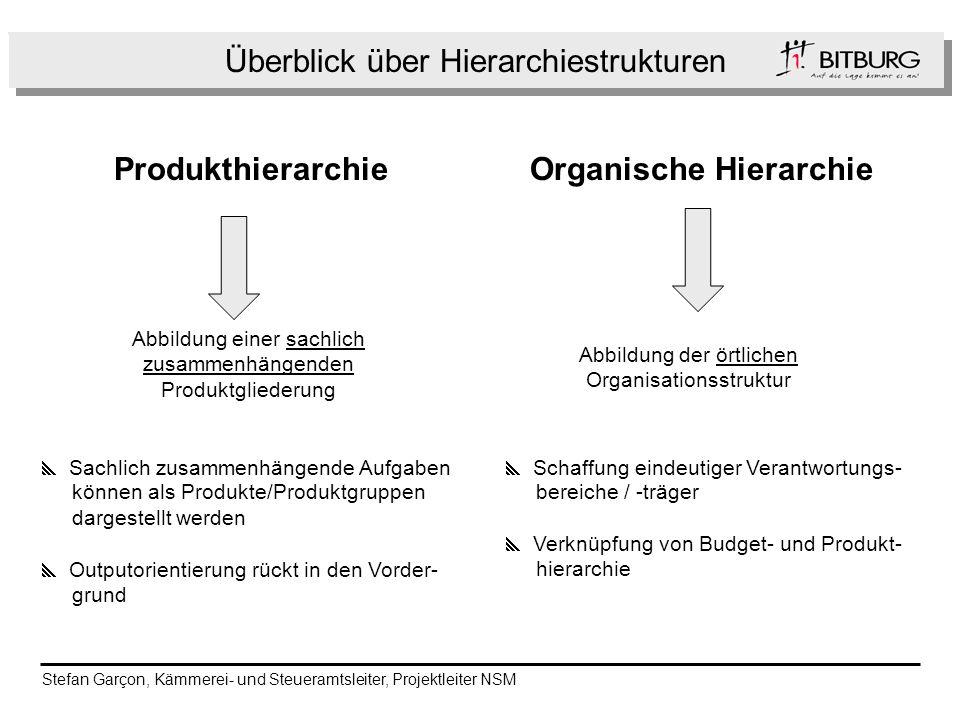Überblick über Hierarchiestrukturen h ProdukthierarchieOrganische Hierarchie Abbildung einer sachlich zusammenhängenden Produktgliederung Abbildung de