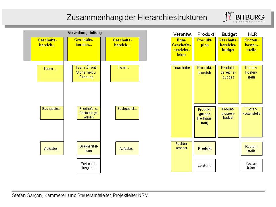 Zusammenhang der Hierarchiestrukturen Stefan Garçon, Kämmerei- und Steueramtsleiter, Projektleiter NSM