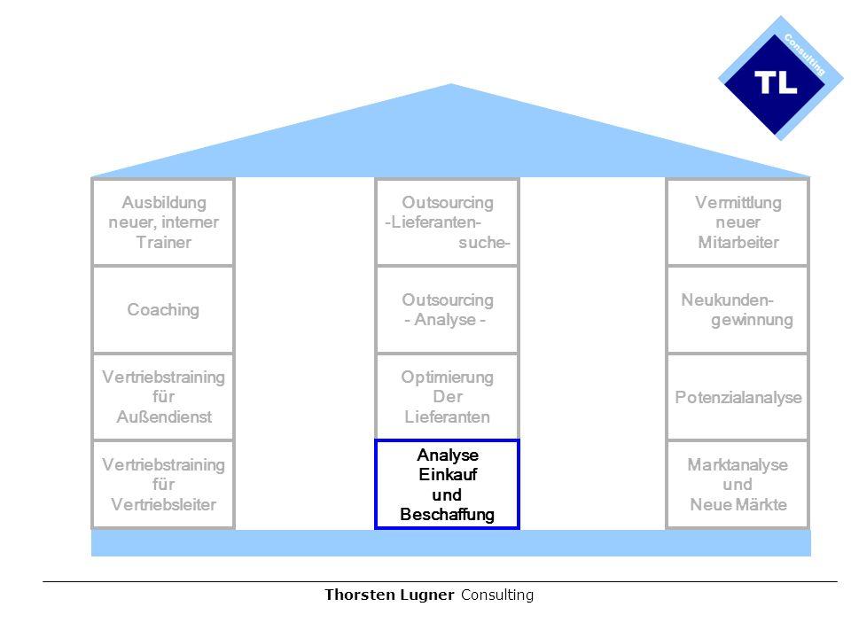 Thorsten Lugner Consulting Vertriebstraining für Vertriebsleiter Vertriebstraining für Außendienst Coaching Ausbildung neuer, interner Trainer Marktan