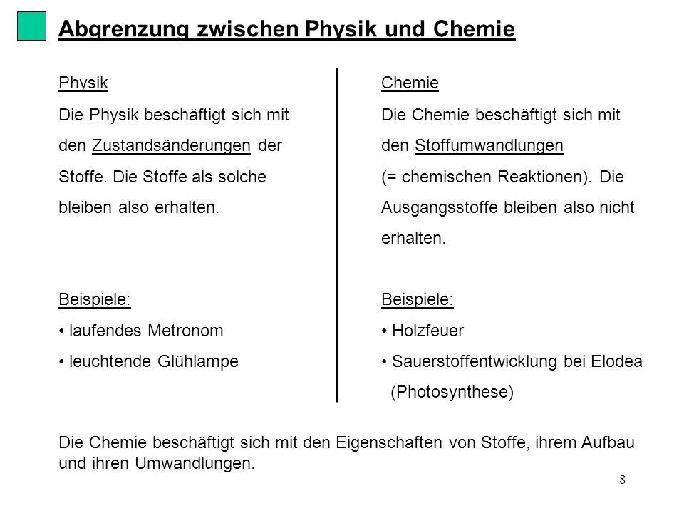 8 Abgrenzung zwischen Physik und Chemie Physik Die Physik beschäftigt sich mit den Zustandsänderungen der Stoffe. Die Stoffe als solche bleiben also e