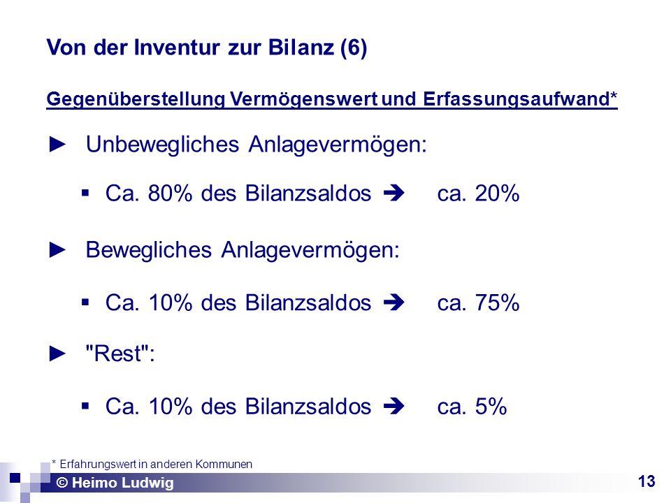 13 Gegenüberstellung Vermögenswert und Erfassungsaufwand* Unbewegliches Anlagevermögen: © Heimo Ludwig Von der Inventur zur Bilanz (6) Ca. 80% des Bil