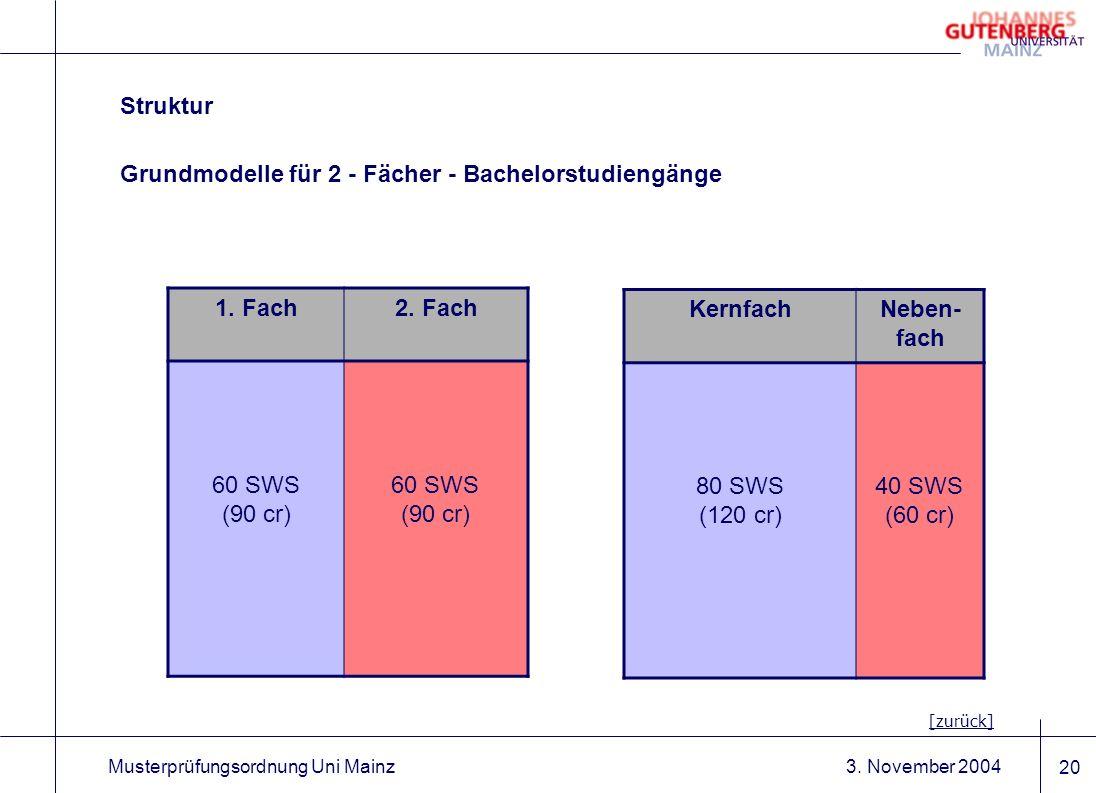 3. November 2004Musterprüfungsordnung Uni Mainz 20 Grundmodelle für 2 - Fächer - Bachelorstudiengänge Struktur [zurück] KernfachNeben- fach 80 SWS (12