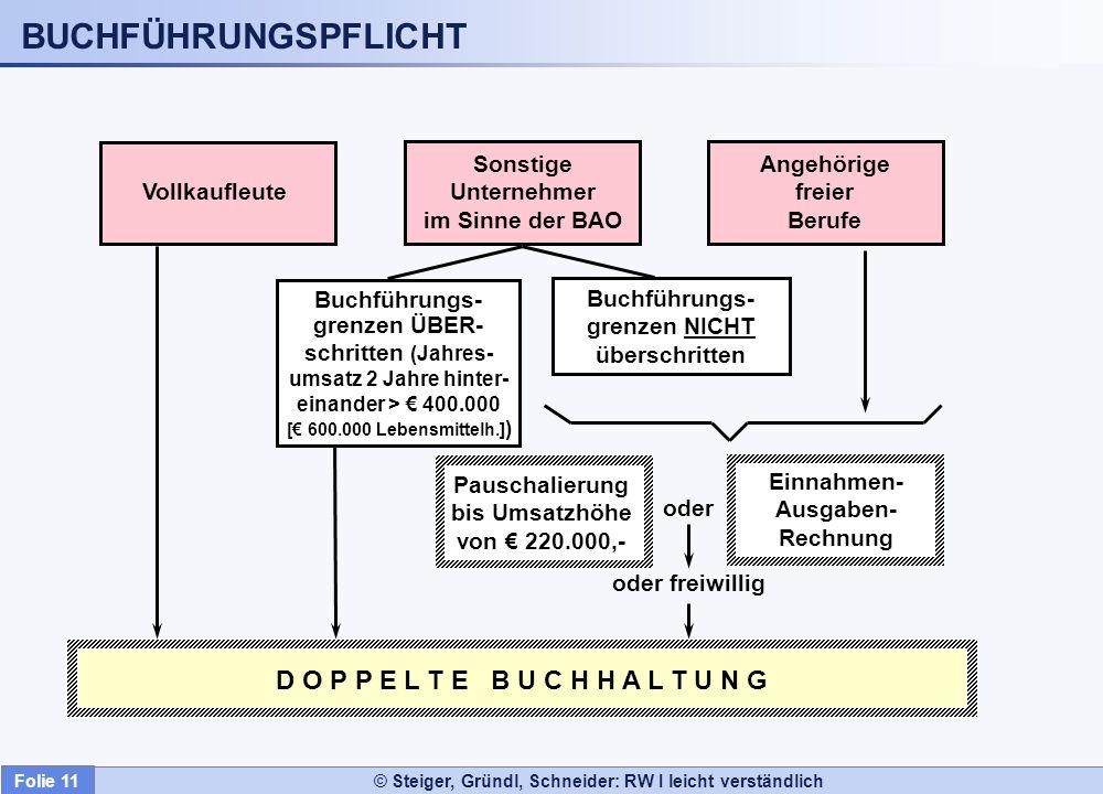 © Steiger, Gründl, Schneider: RW I leicht verständlich Klasse 3 Rückstellungen, Verbindlichkeiten und passive Rechnungsab- grenzungsposten 0 Anlagevermögen 1 Vorräte 2 Sonst.