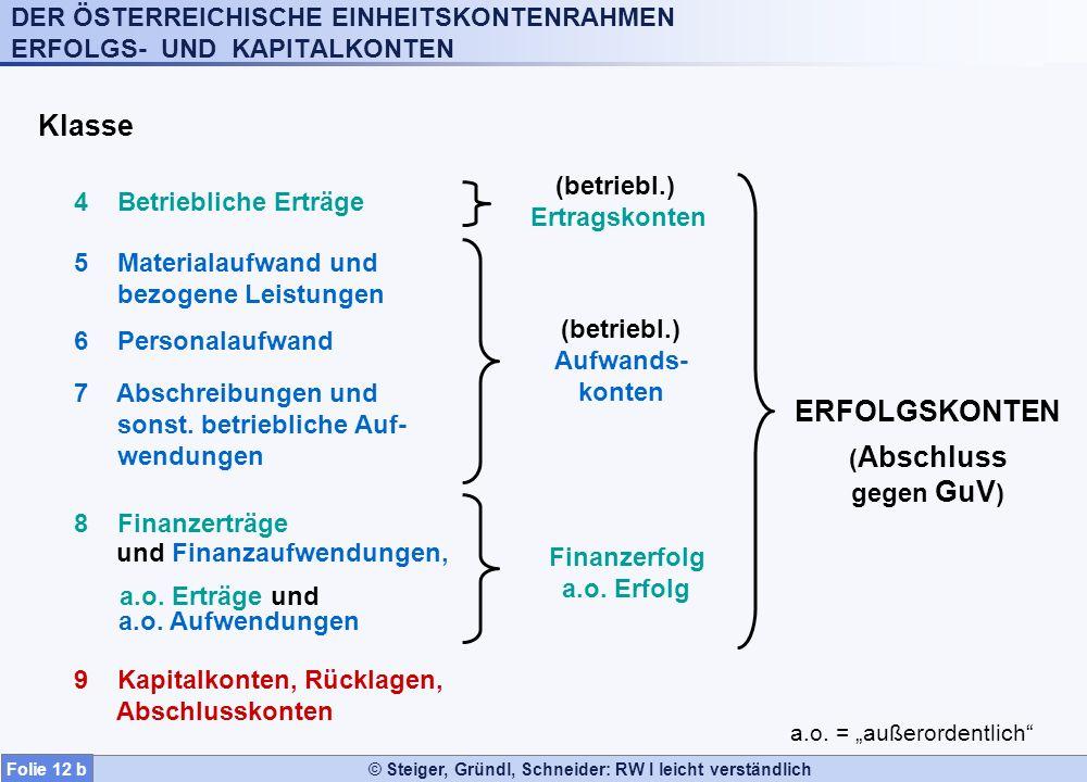 © Steiger, Gründl, Schneider: RW I leicht verständlich 9 Kapitalkonten, Rücklagen, Abschlusskonten Klasse 4 Betriebliche Erträge 5 Materialaufwand und