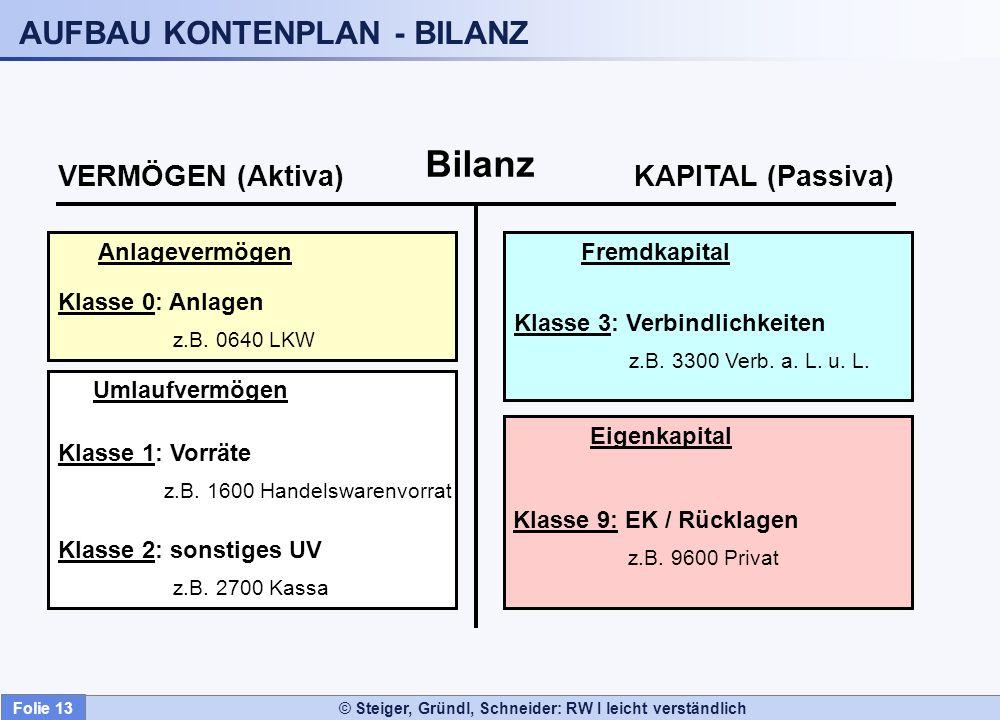 © Steiger, Gründl, Schneider: RW I leicht verständlich AUFBAU KONTENPLAN - BILANZ Bilanz VERMÖGEN (Aktiva)KAPITAL (Passiva) Anlagevermögen Klasse 0: A