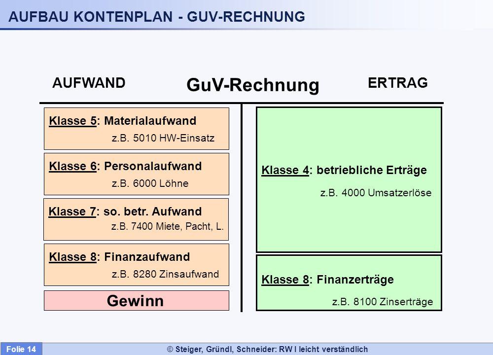 © Steiger, Gründl, Schneider: RW I leicht verständlich AUFWAND ERTRAG GuV-Rechnung Gewinn Klasse 5: Materialaufwand z.B. 5010 HW-Einsatz Klasse 6: Per