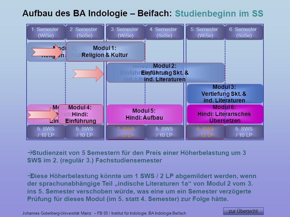 5 SWS / 10 LP 8 SWS / 15 LP 7 SWS / 13 LP Modul 4: Hindi: Einführung Aufbau des BA Indologie – Beifach: 1.