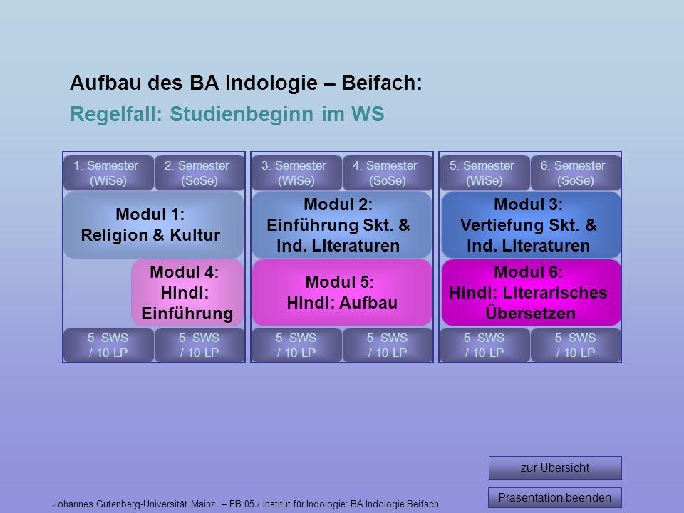 Aufbau des BA Indologie – Beifach: Regelfall: Studienbeginn im WS 1. Semester (WiSe) 2. Semester (SoSe) 3. Semester (WiSe) 4. Semester (SoSe) 5. Semes