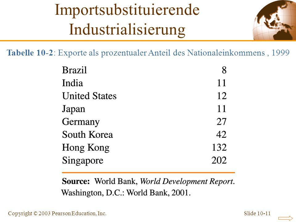 Slide 10-11Copyright © 2003 Pearson Education, Inc. Tabelle 10-2: Exporte als prozentualer Anteil des Nationaleinkommens, 1999 Importsubstituierende I