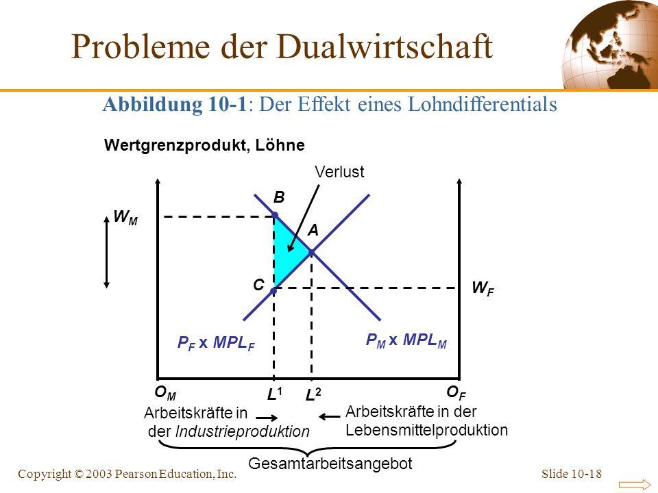 Slide 10-18Copyright © 2003 Pearson Education, Inc. Probleme der Dualwirtschaft Abbildung 10-1: Der Effekt eines Lohndifferentials L1L1 P F x MPL F P