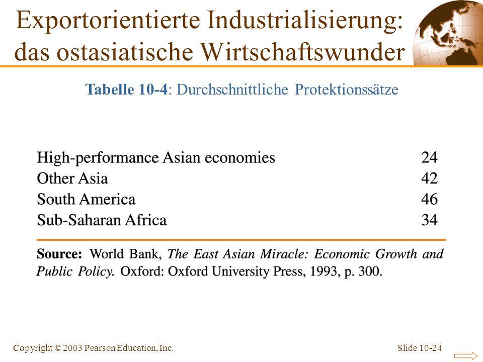 Slide 10-24Copyright © 2003 Pearson Education, Inc. Tabelle 10-4: Durchschnittliche Protektionssätze Exportorientierte Industrialisierung: das ostasia