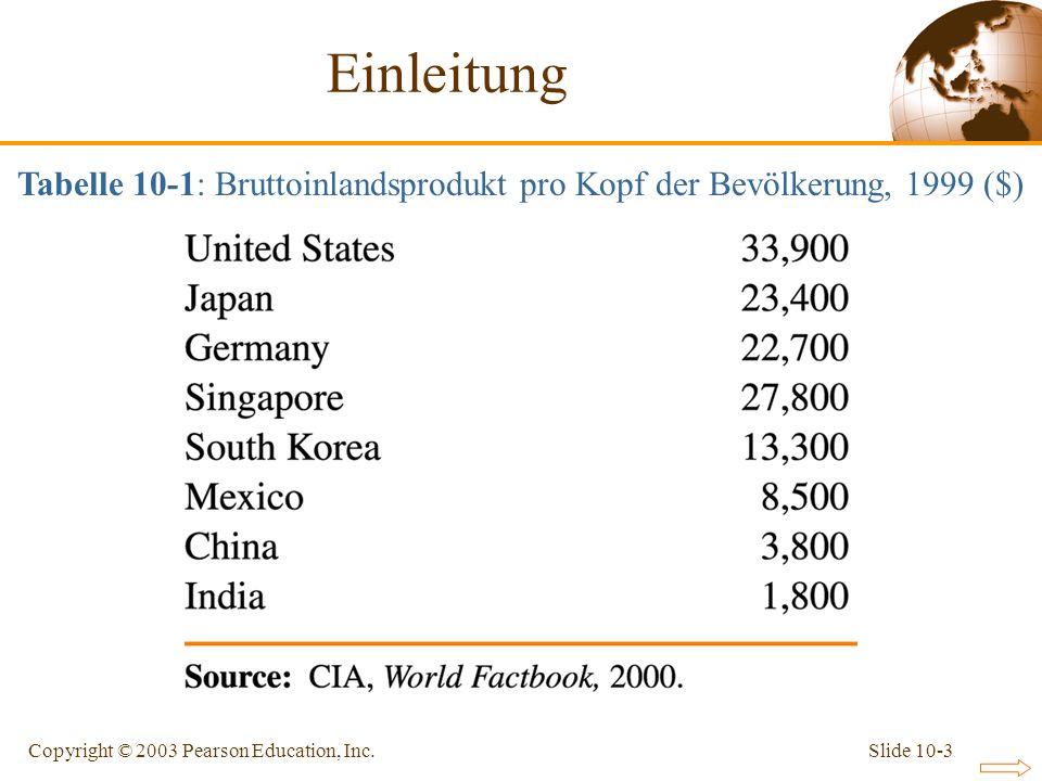 Slide 10-3Copyright © 2003 Pearson Education, Inc. Einleitung Tabelle 10-1: Bruttoinlandsprodukt pro Kopf der Bevölkerung, 1999 ($)