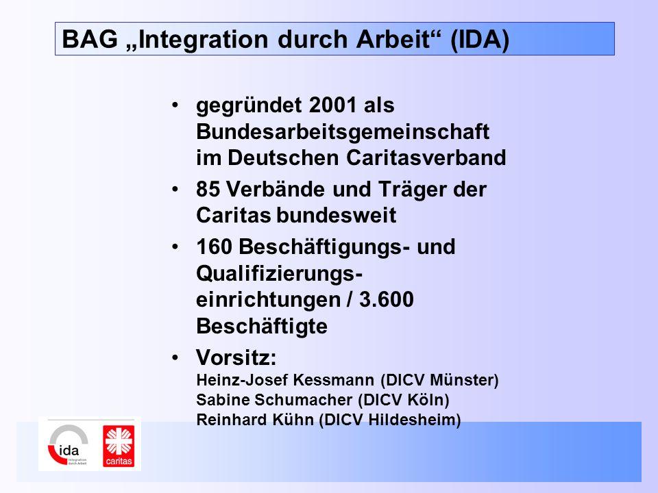 BAG Integration durch Arbeit (IDA) gegründet 2001 als Bundesarbeitsgemeinschaft im Deutschen Caritasverband 85 Verbände und Träger der Caritas bundesweit 160 Beschäftigungs- und Qualifizierungs- einrichtungen / 3.600 Beschäftigte Vorsitz: Heinz-Josef Kessmann (DICV Münster) Sabine Schumacher (DICV Köln) Reinhard Kühn (DICV Hildesheim)