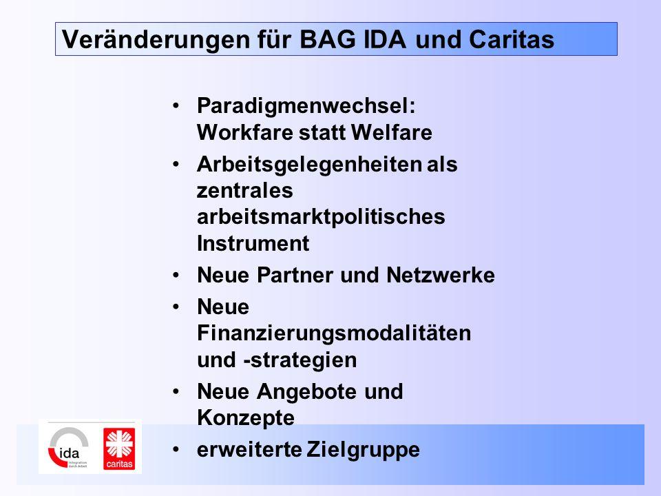Veränderungen für BAG IDA und Caritas Paradigmenwechsel: Workfare statt Welfare Arbeitsgelegenheiten als zentrales arbeitsmarktpolitisches Instrument Neue Partner und Netzwerke Neue Finanzierungsmodalitäten und -strategien Neue Angebote und Konzepte erweiterte Zielgruppe