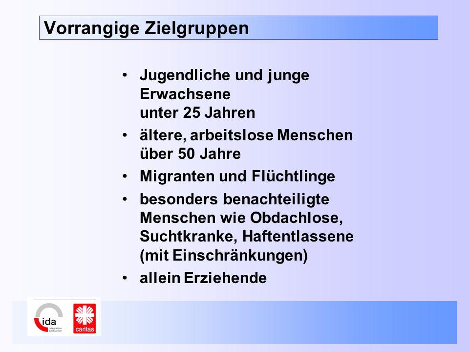 Vorrangige Zielgruppen Jugendliche und junge Erwachsene unter 25 Jahren ältere, arbeitslose Menschen über 50 Jahre Migranten und Flüchtlinge besonders benachteiligte Menschen wie Obdachlose, Suchtkranke, Haftentlassene (mit Einschränkungen) allein Erziehende